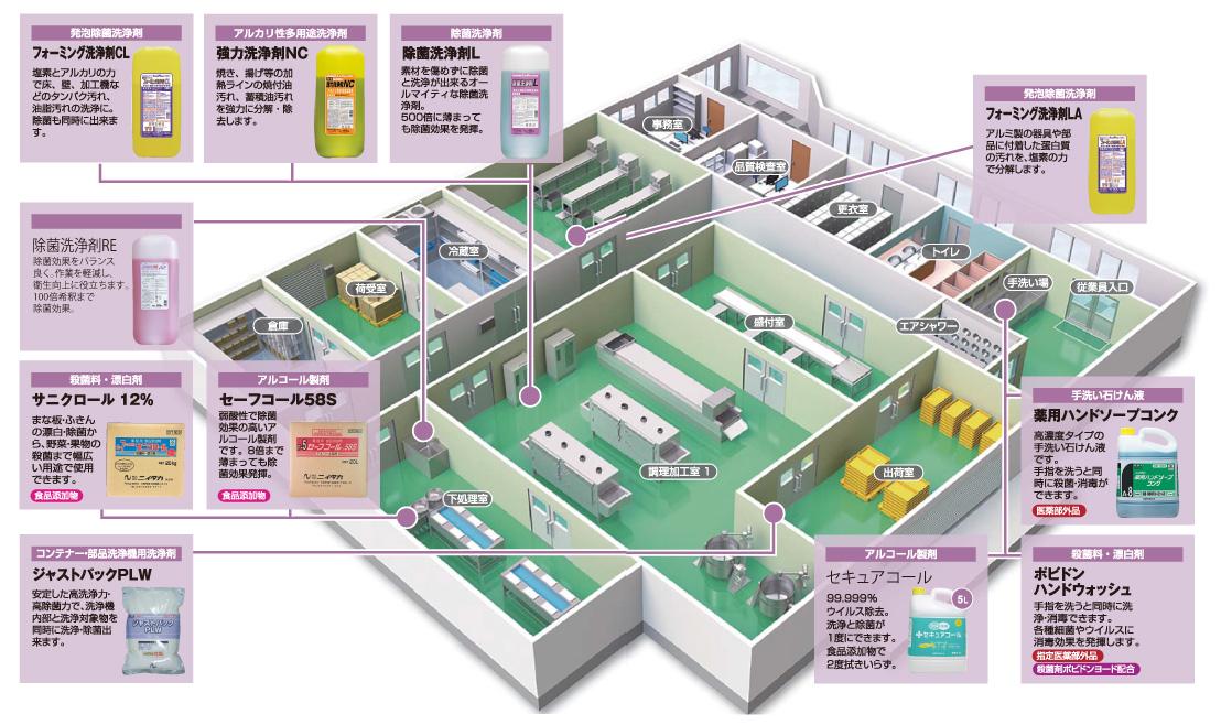 食品工場内衛生マップ